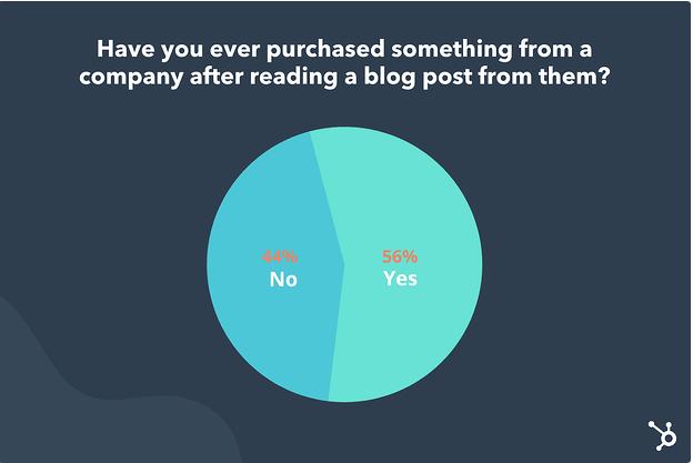 blog posts convert to sales 56%